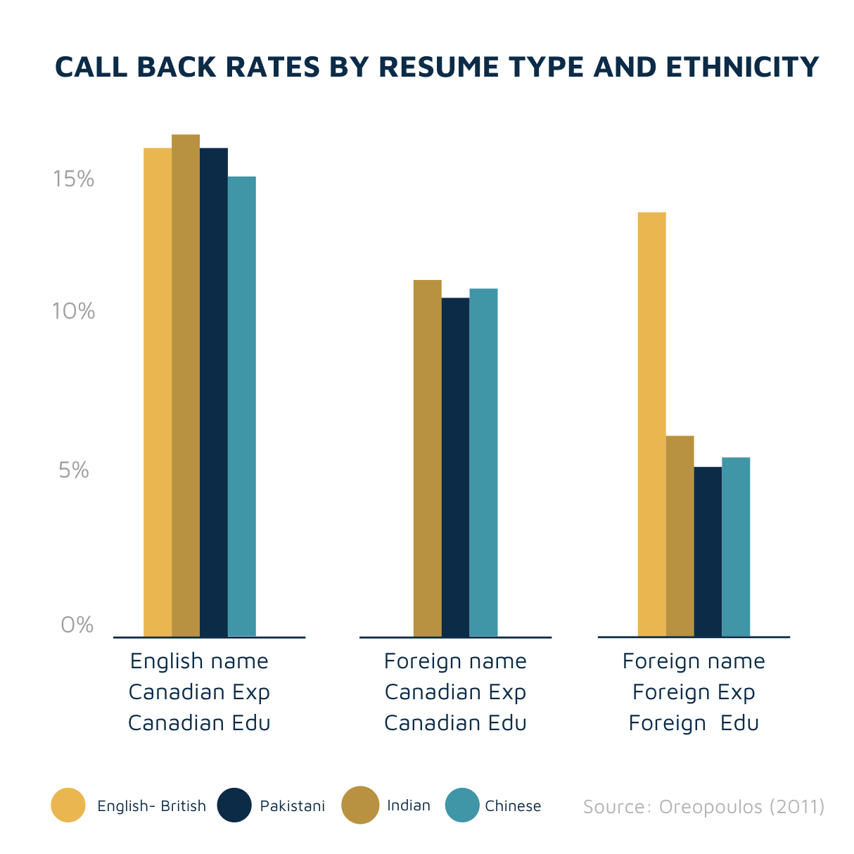 Callback rates by resume type and ethnicity