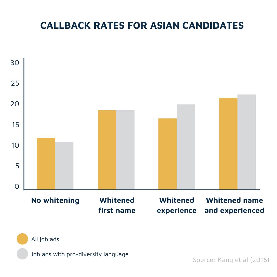 Name whitening vs callbacks (Asian)