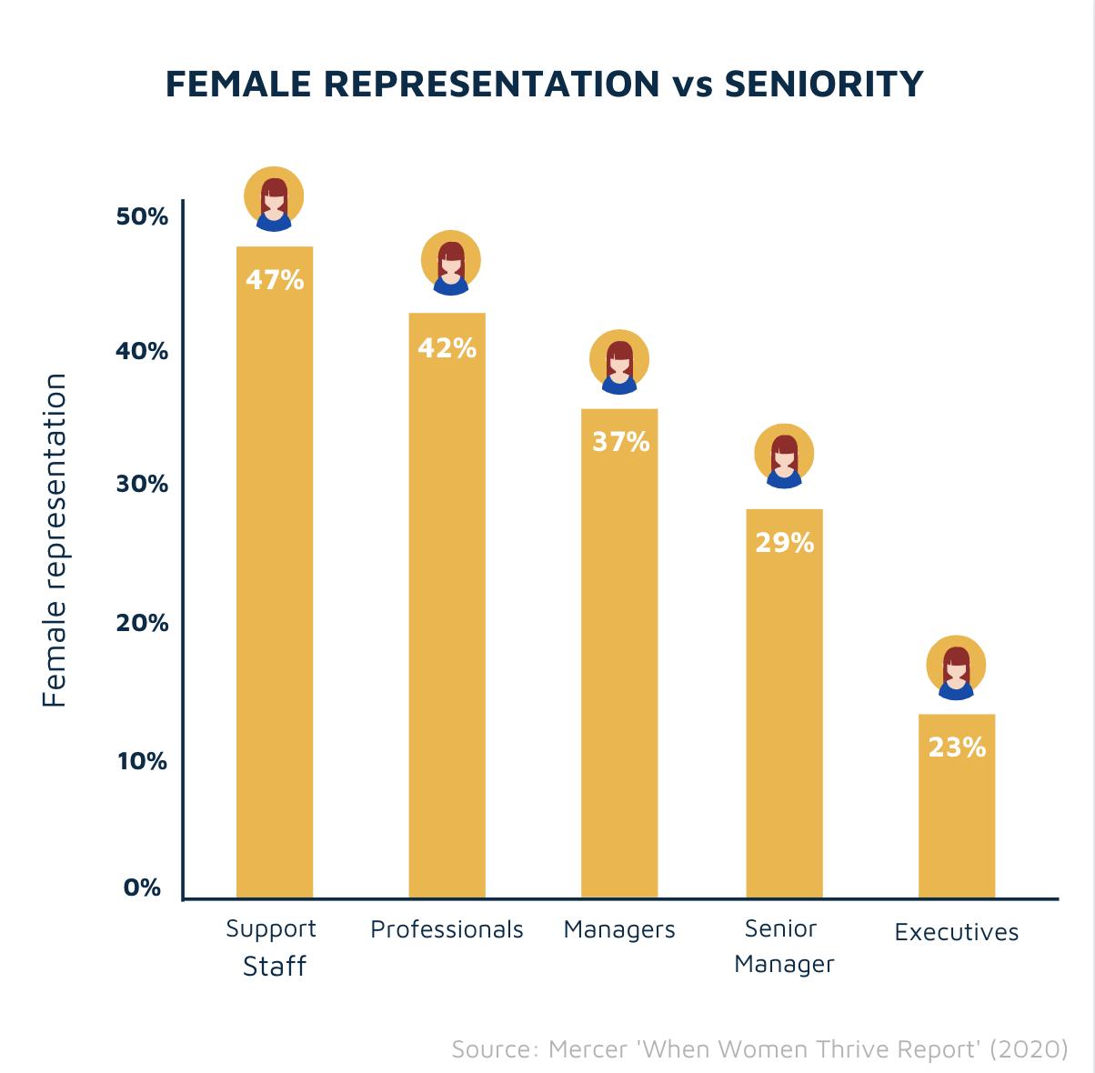 Female representation vs seniority