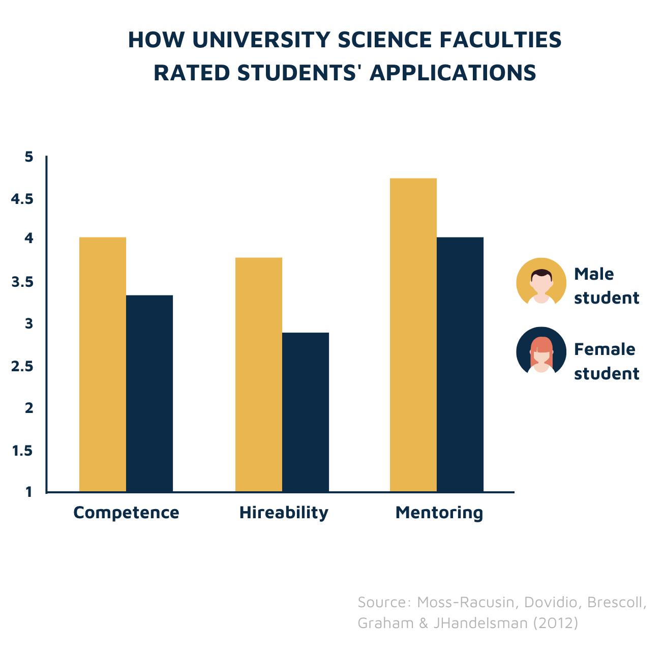 Science faculty ratings by gender