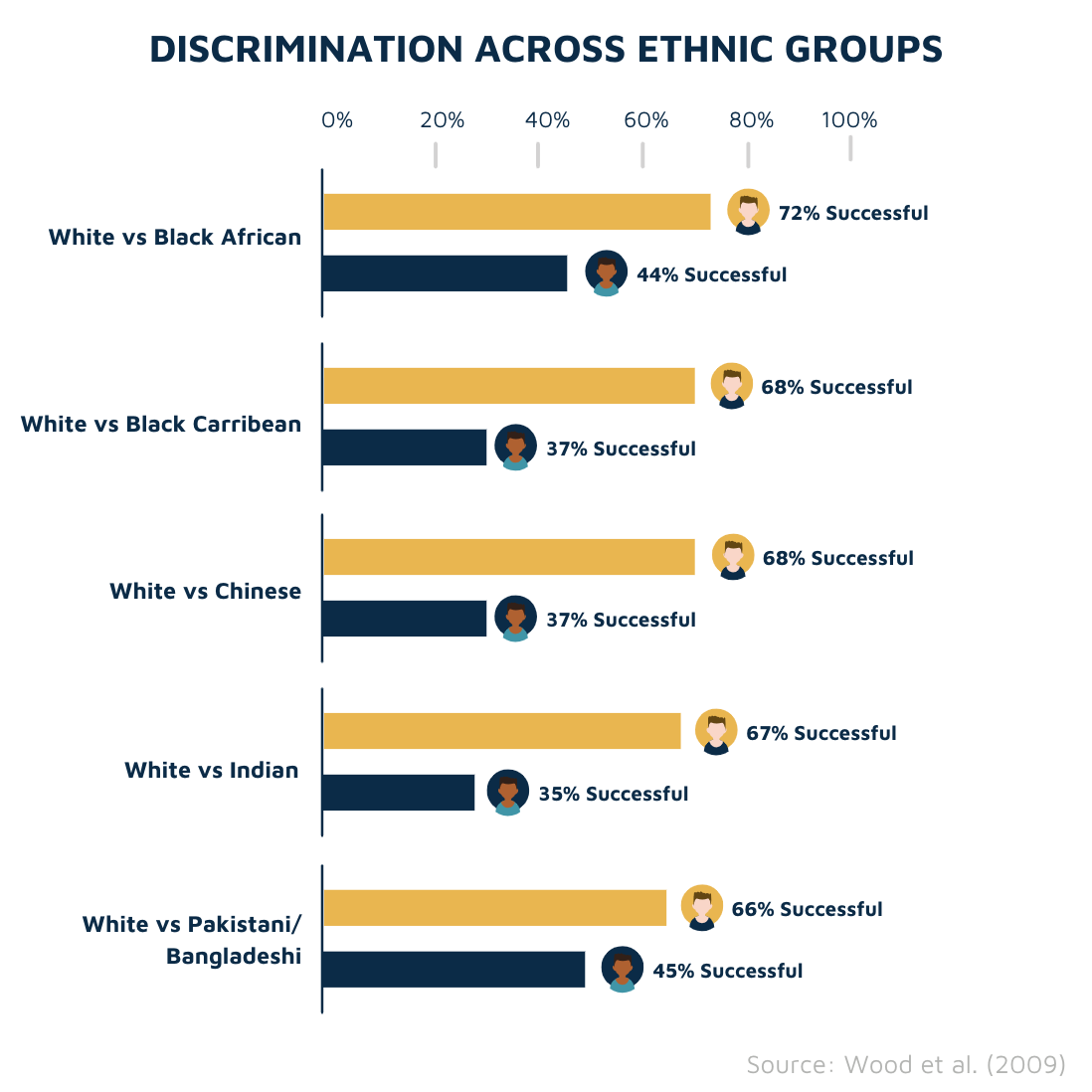 Discrimination across ethnic groups
