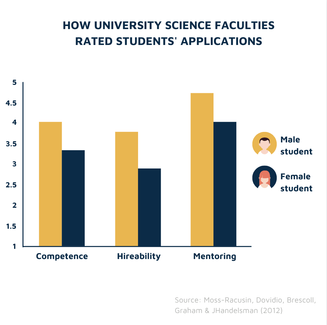 Gender bias in science faculties study
