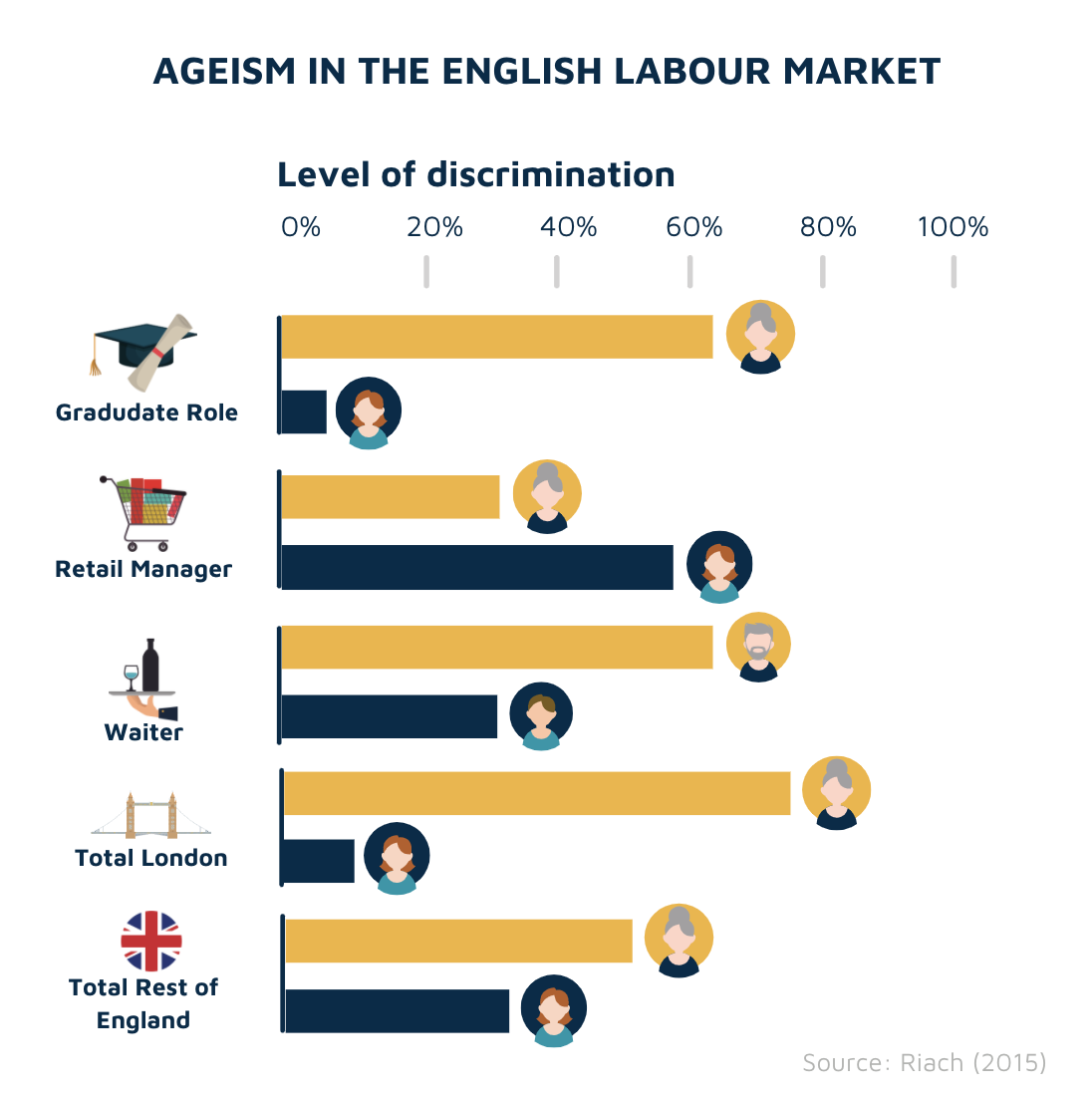 Ageism in the English labour market