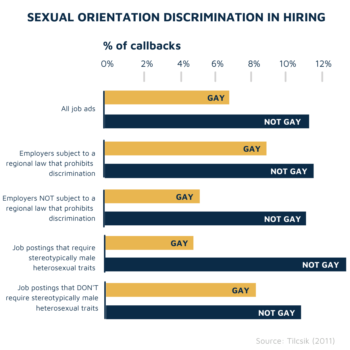 Sexual orientation and hiring discrimination