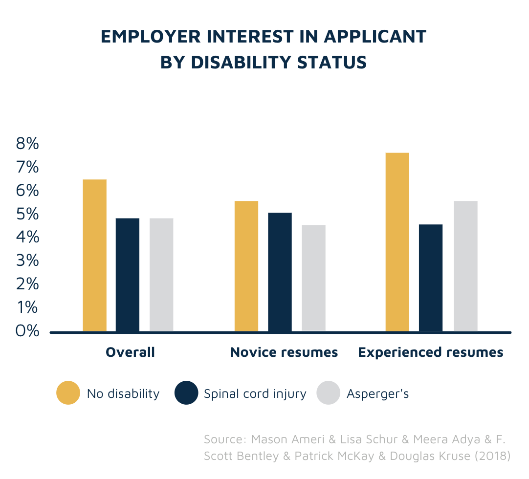 Employer interest by disability status