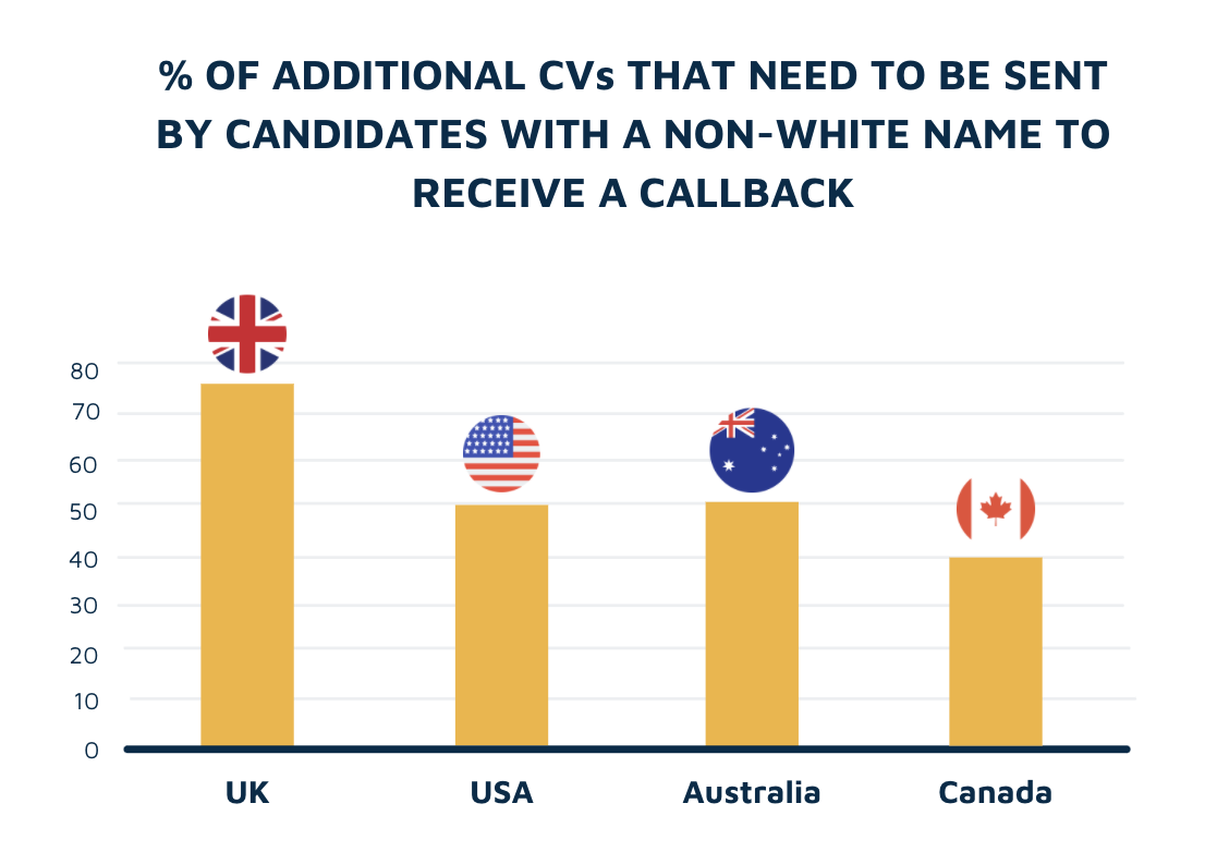 Additional CVs needed for a callback by country