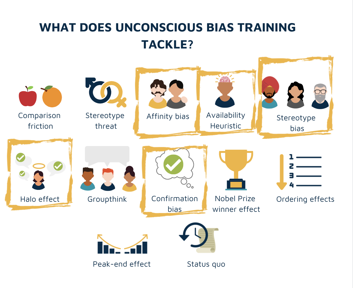 Diagram showing the scope of subjects covered in bias training