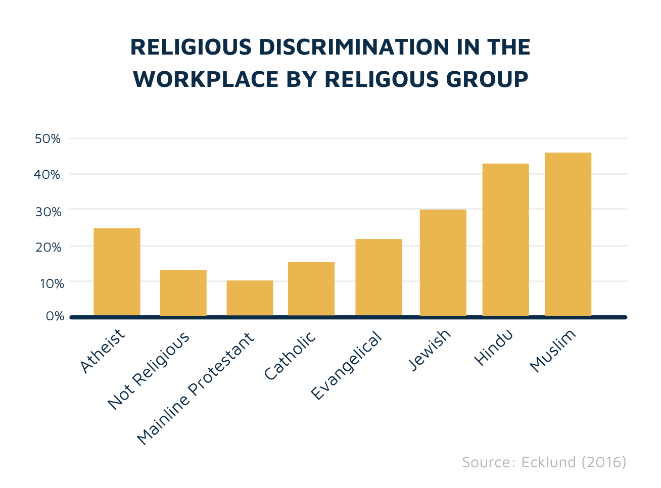 Religious discrimination by ethnic group