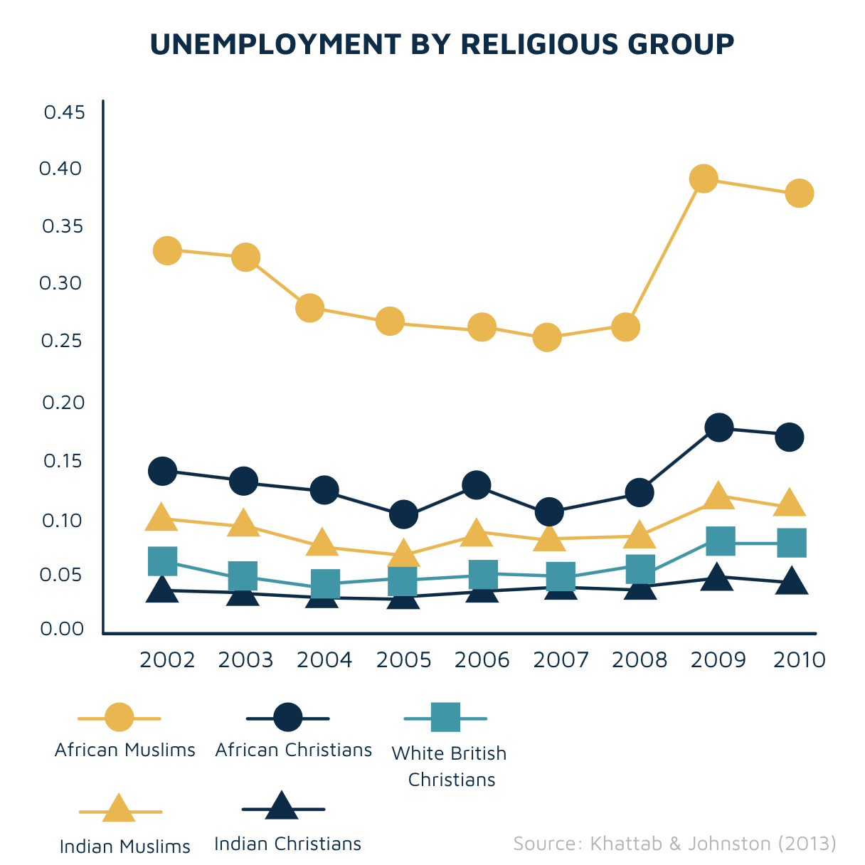 Unemployment by religious group