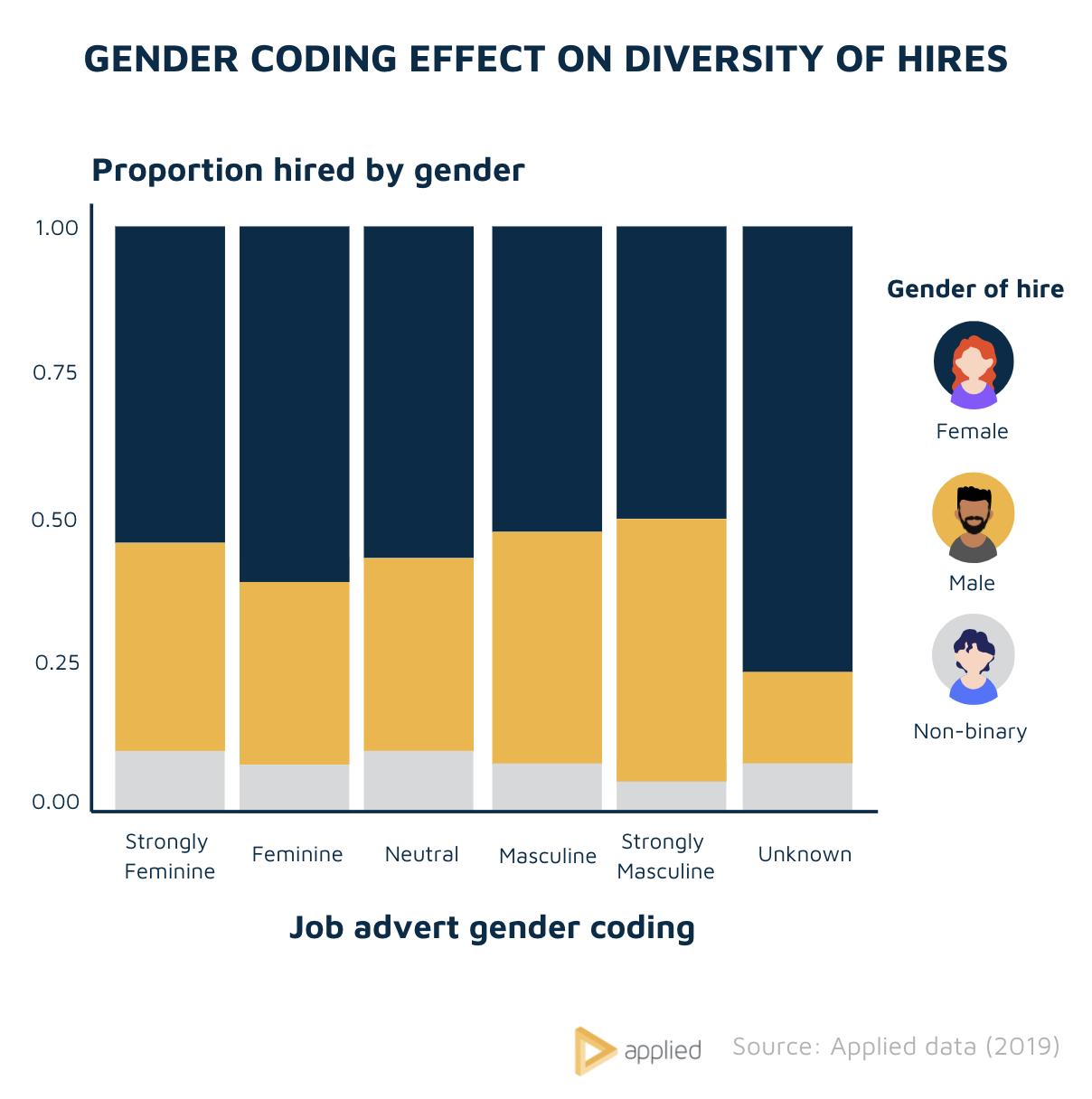 Gender coding effect on diversity chart