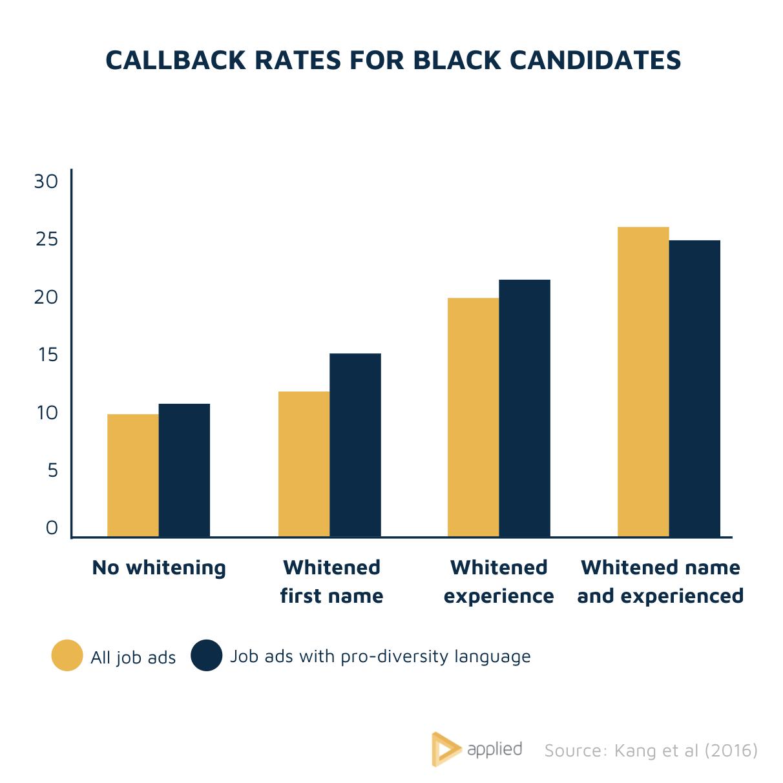 Callback rates for black candidates