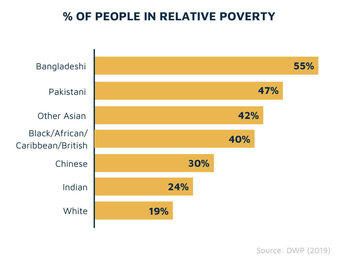 % of people in relative poverty