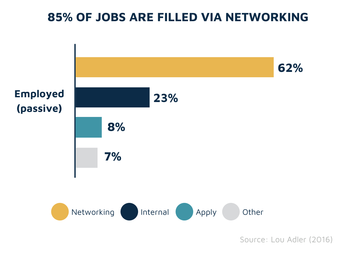 % of jobs filled via networking