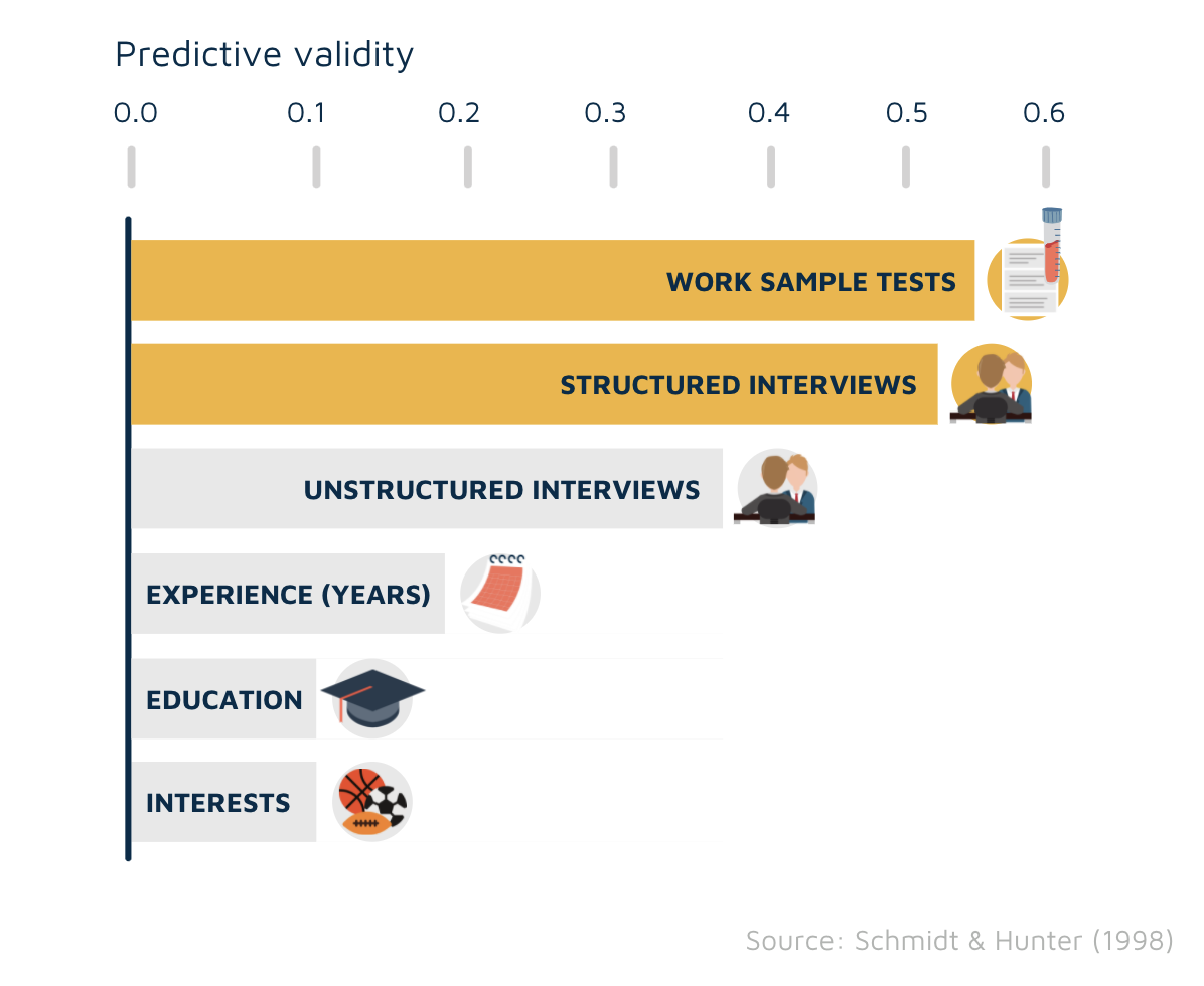Predictive validity of interview techniques