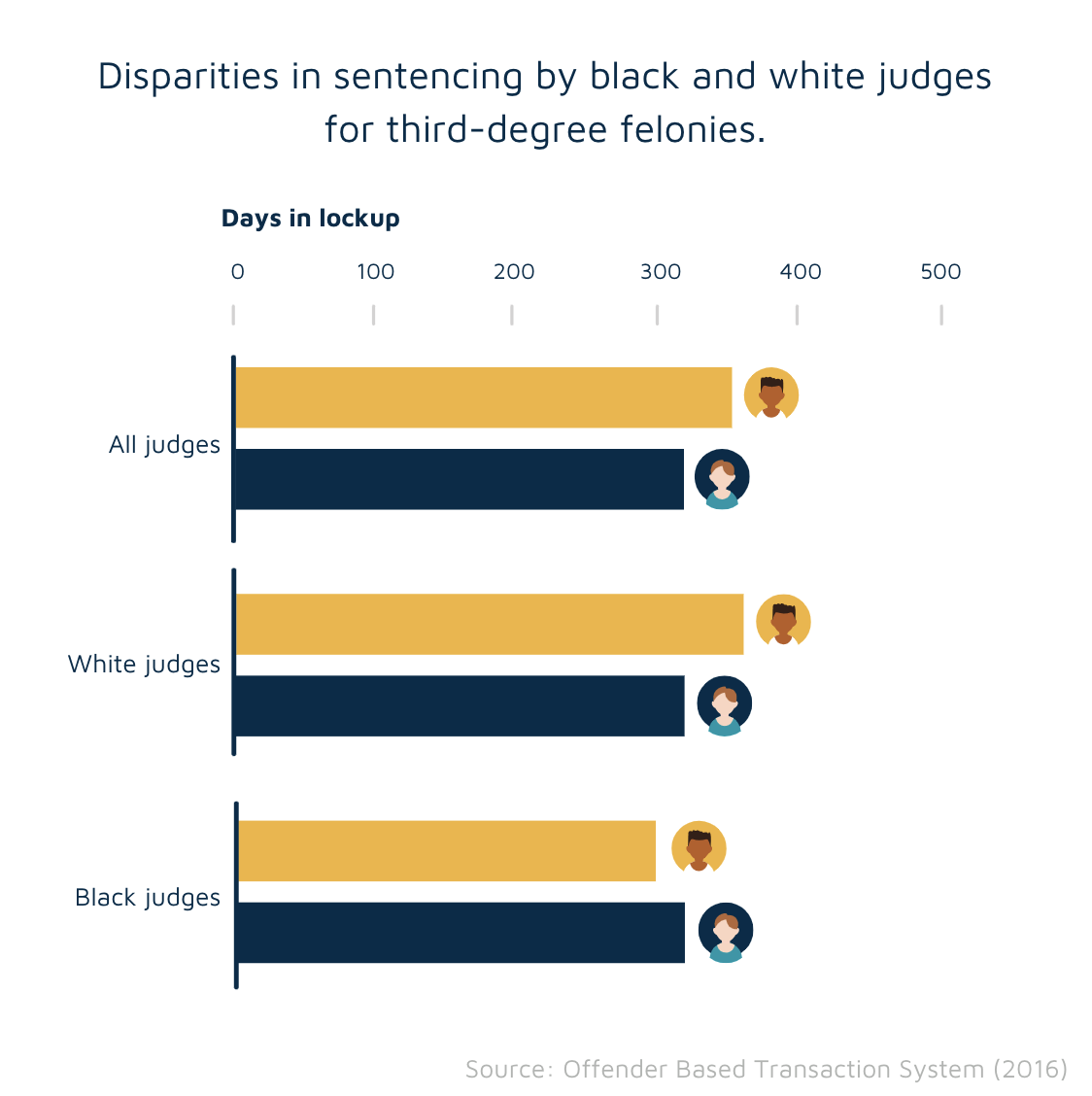 Sentencing: White vs Black judges