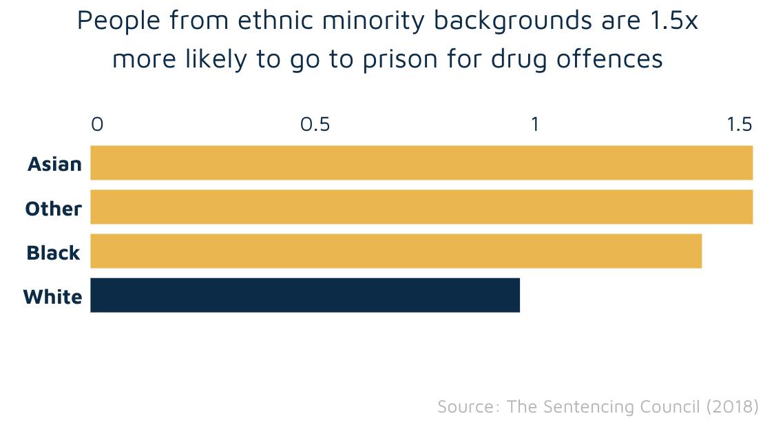 Likelihood of prison sentence by ethnicity