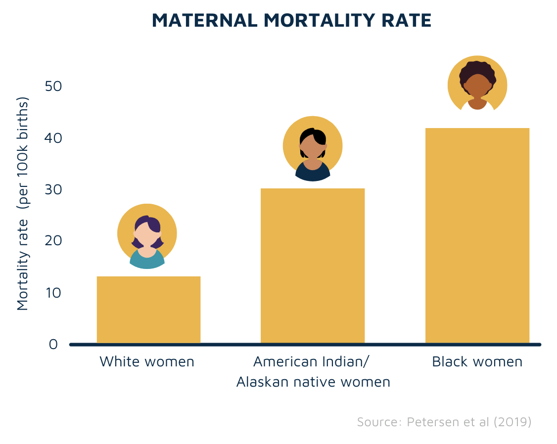 Maternal mortality rate by ethnicity