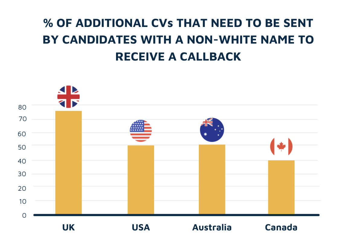 Additional CVs needed to receive a callback by ethnicity
