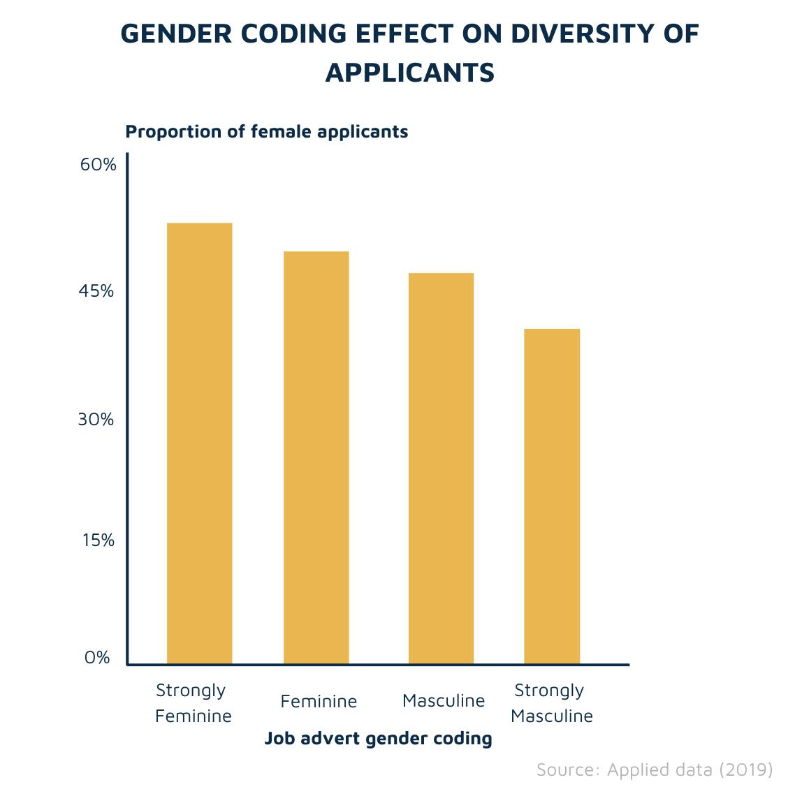 Job ad gender coding vs diversity of applicants