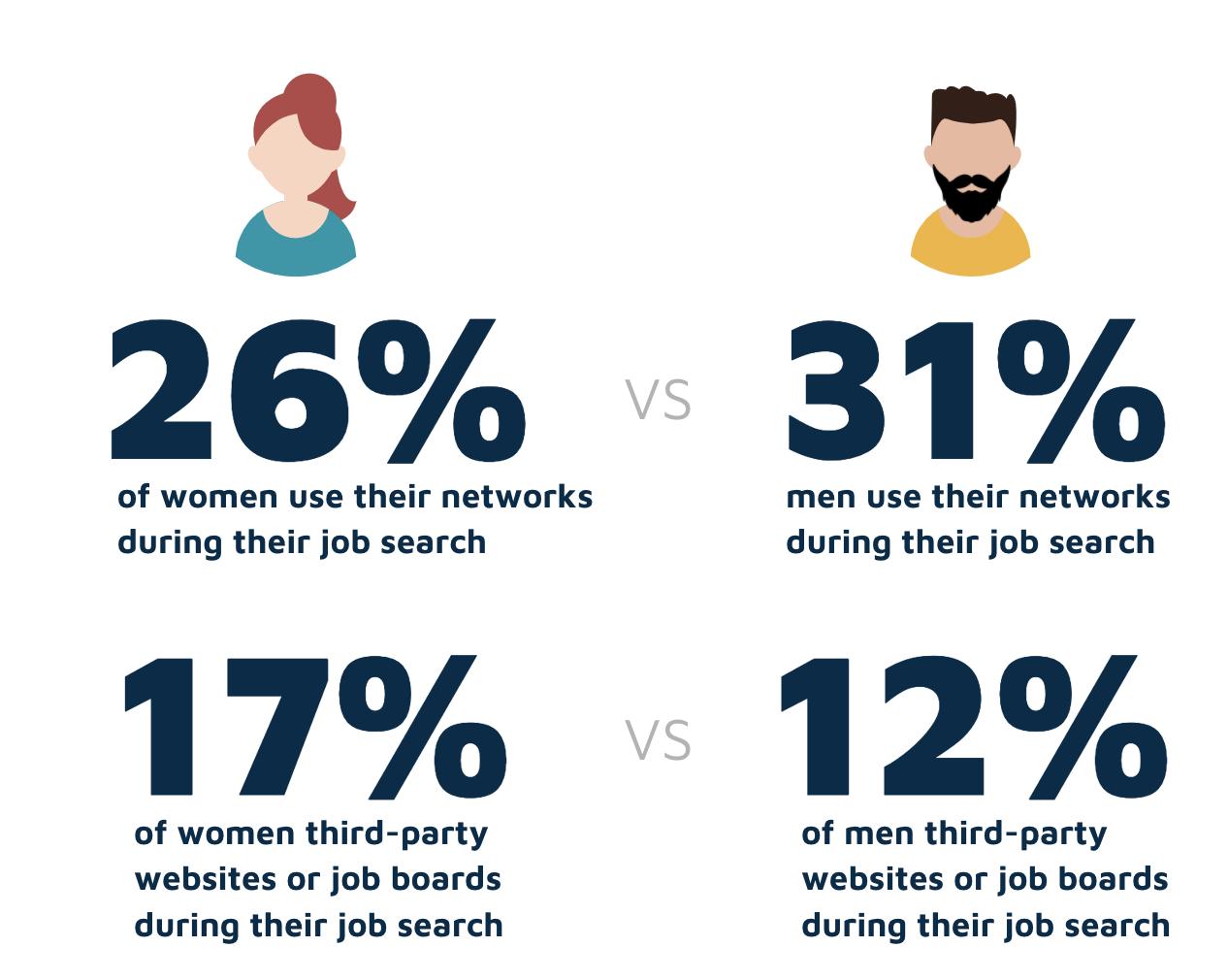 Job hunting men vs women