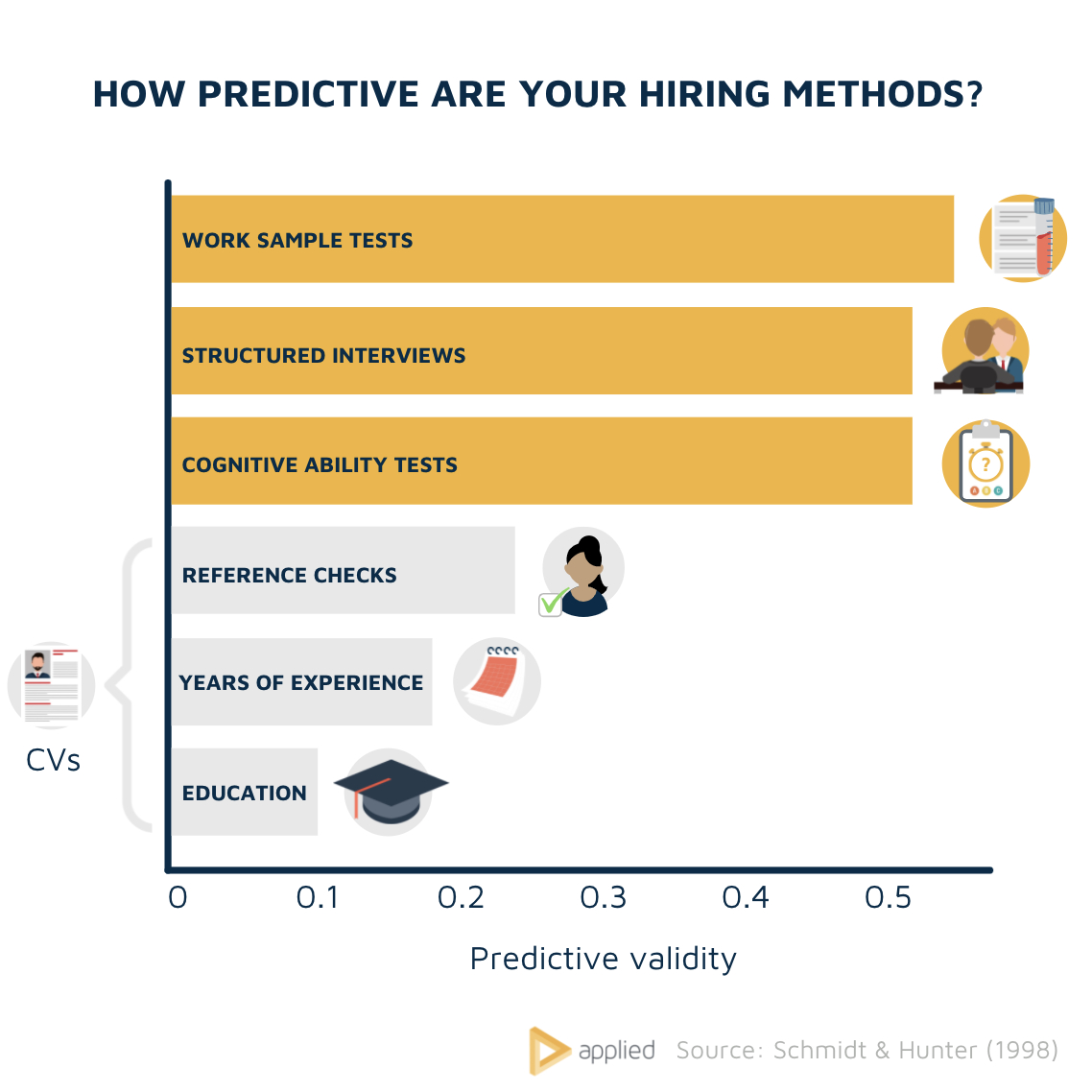 Predictive validity of hiring methods (chart)