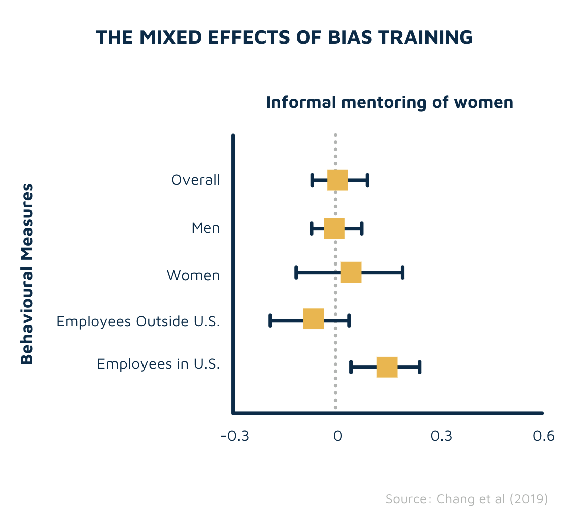 Effects of implicit bias training on the informal mentoring of women in the workplace