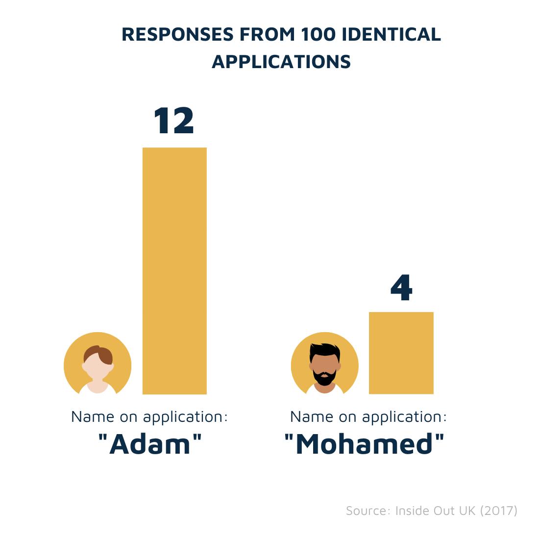 Adam vs Mohamed study