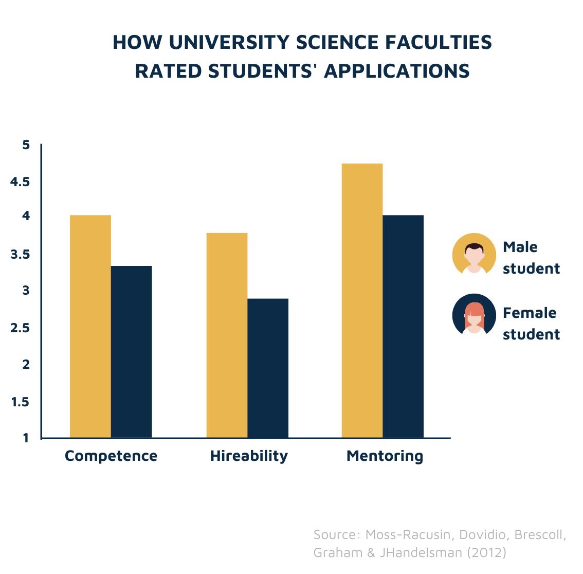 University science faculties hiring study