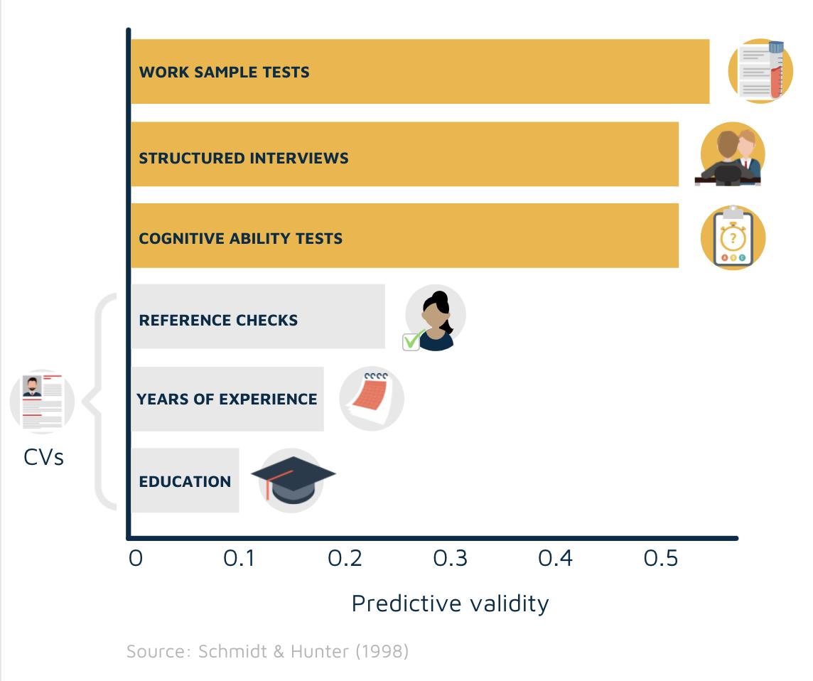 Predictive validity chart