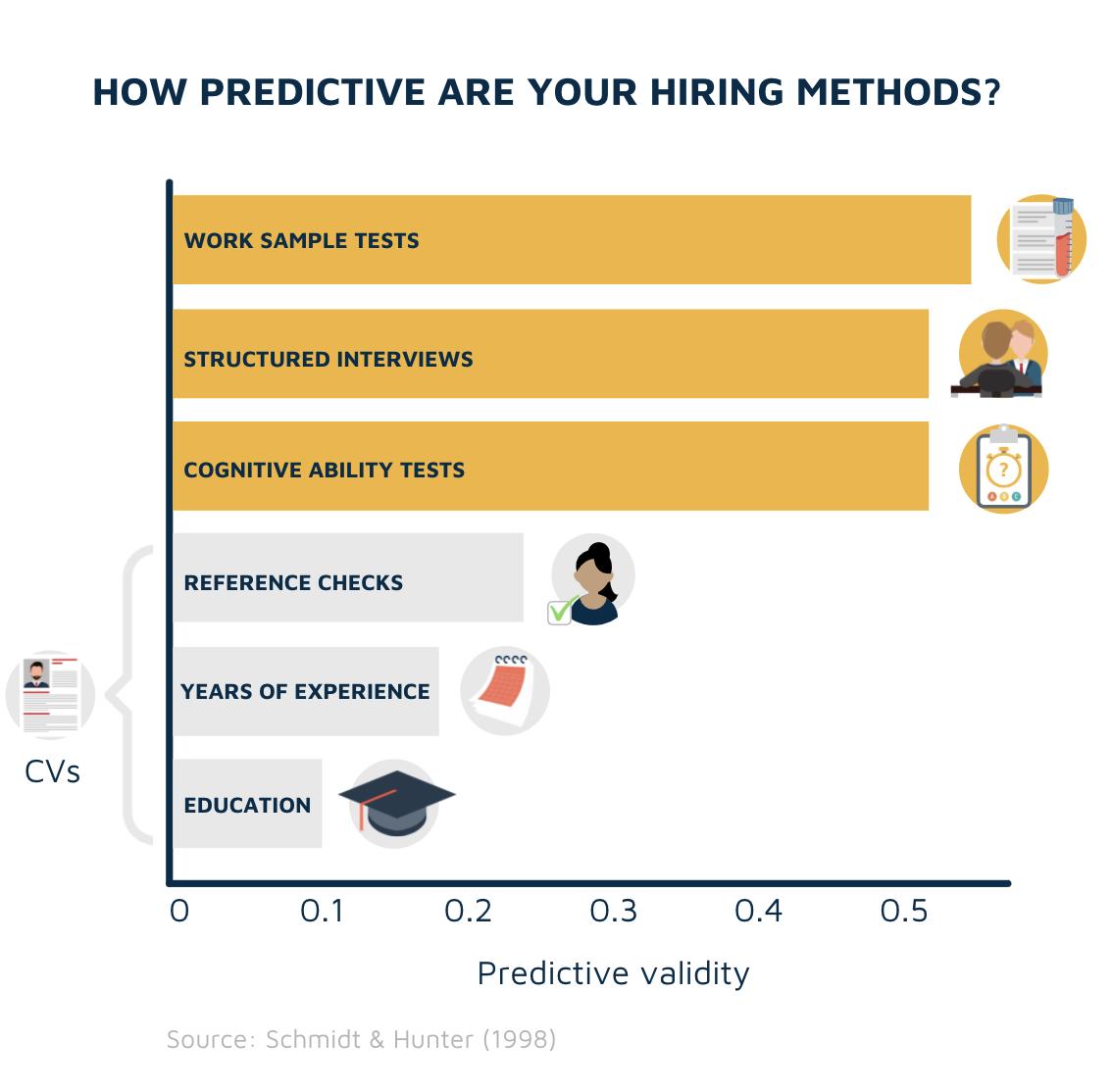 Predictive validity of hiring methods