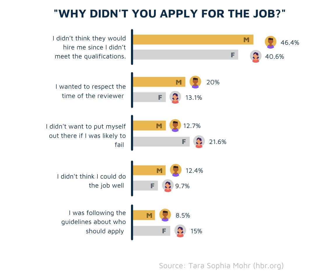 Example of responses to job description survey