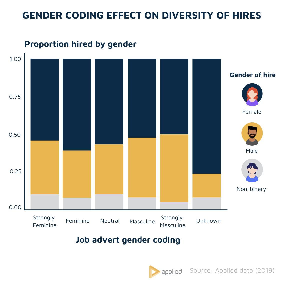 Gender coding vs diversity of hires