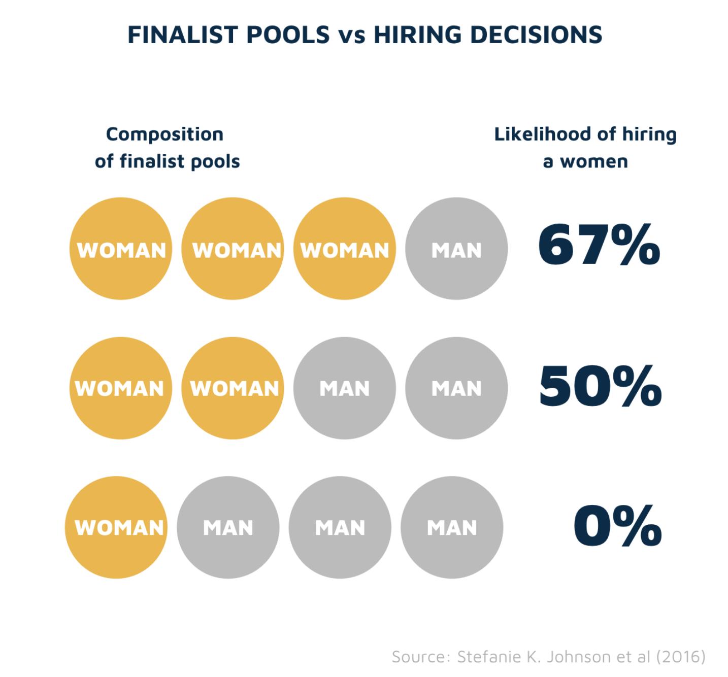 Finalist Pools vs Hiring Outcomes