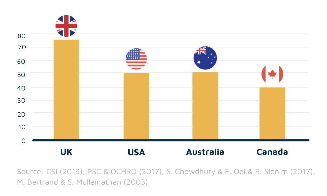 Hiring bias studies from around the world