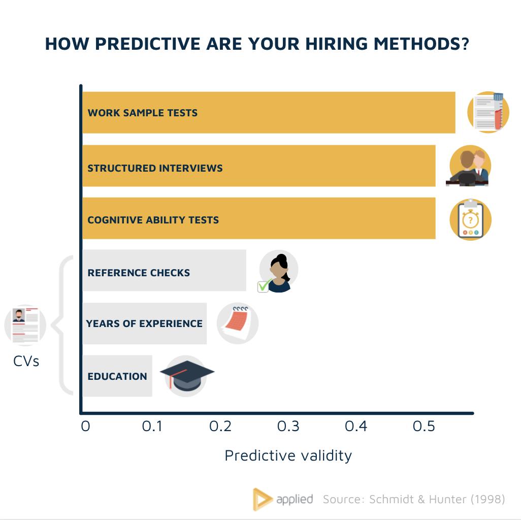 Study: Predictive validity of assessment methods