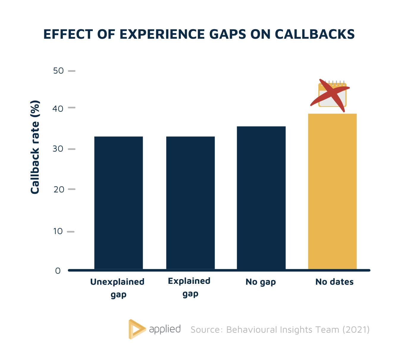 Effect of experience gaps on callbacks