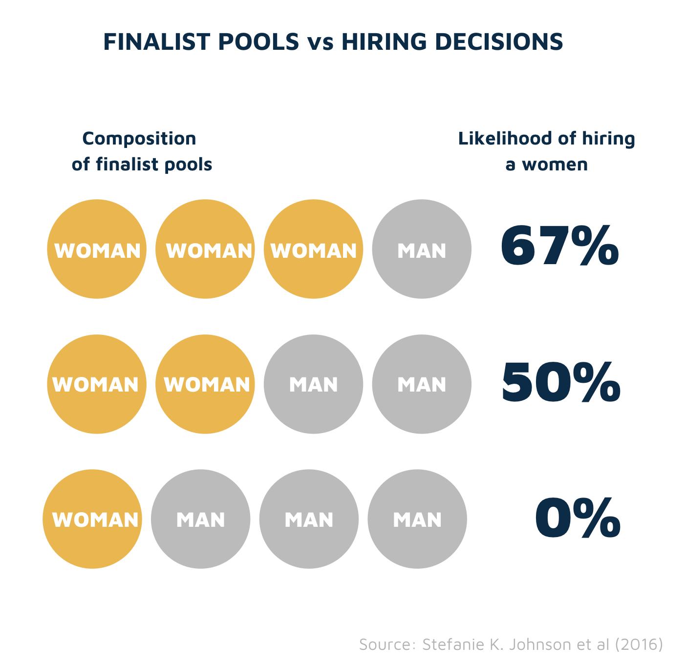 Finalist pool diversity vs hiring decisions