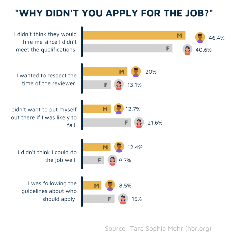 'Why didn't you apply for the job?' survey