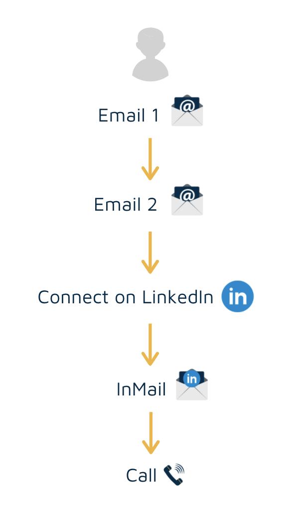 Outreach process example