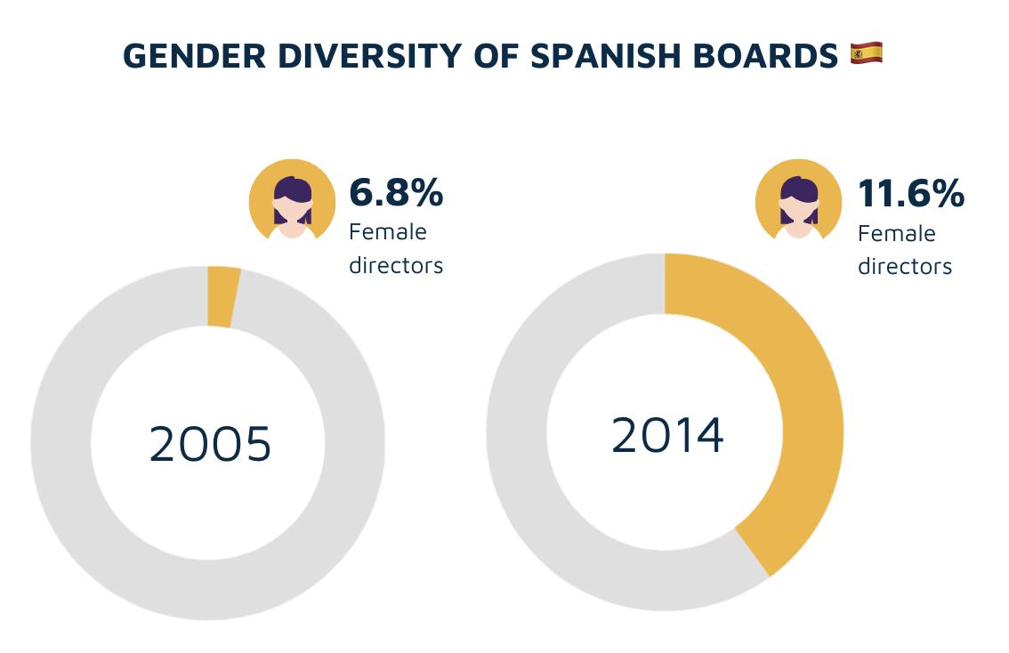 Board diversity chart: Spain