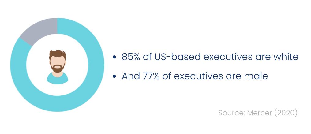 Demographics of U.S. executives