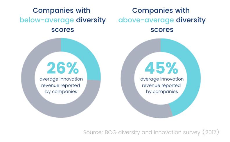 Effect of diversity on innovation revenue