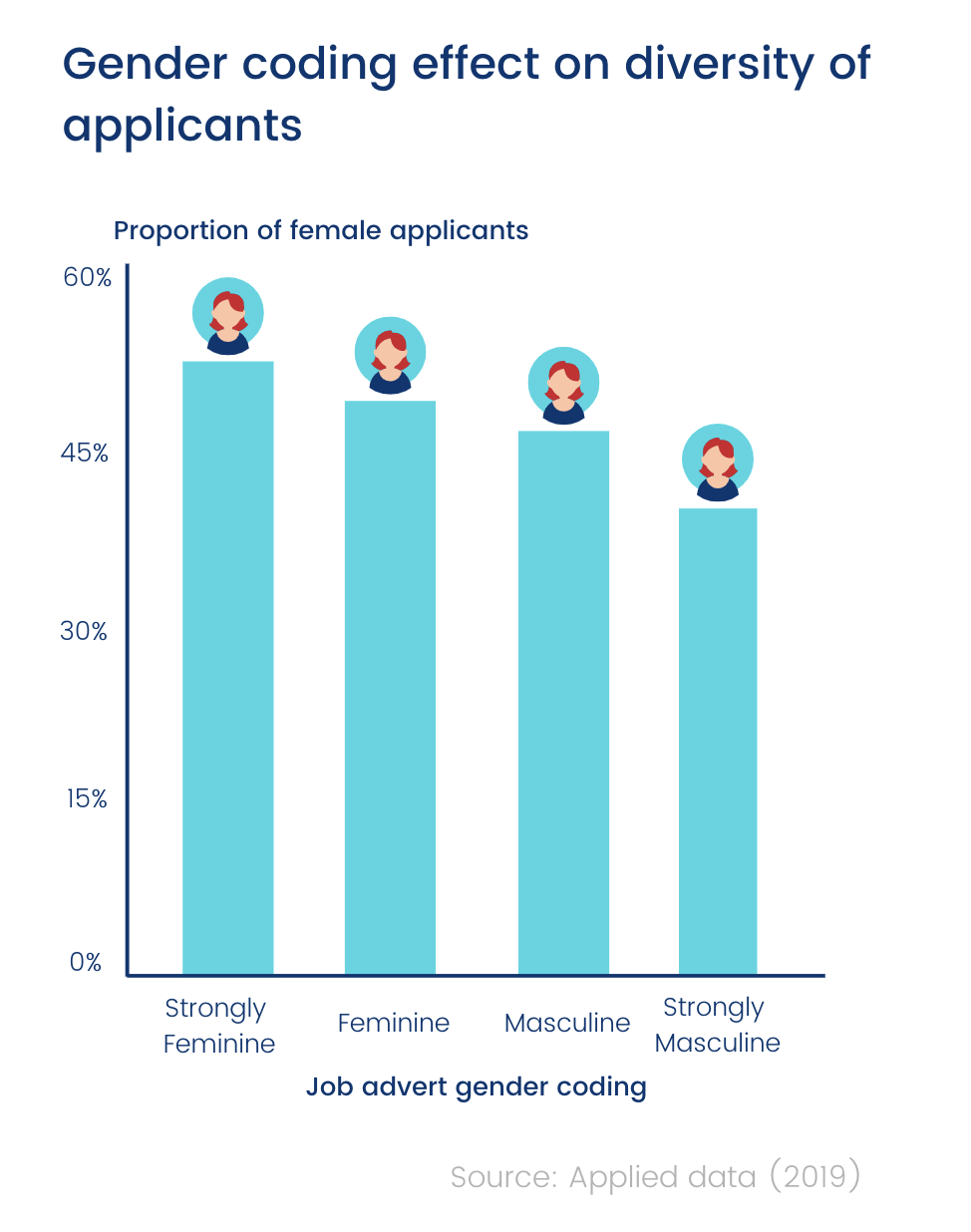 Gender coding effect on diversity of applicants