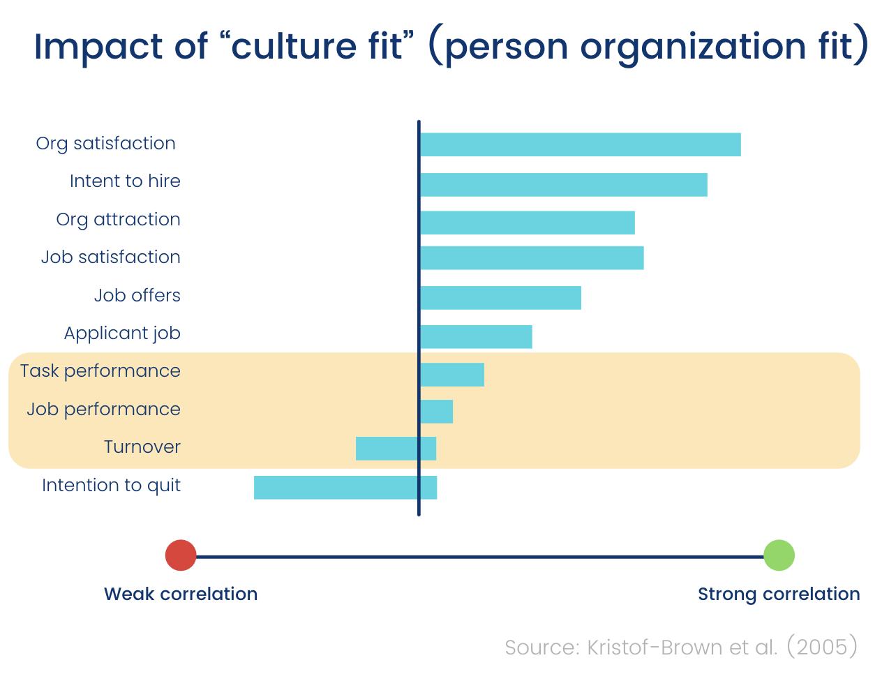 Culture ft ivs job performance chart