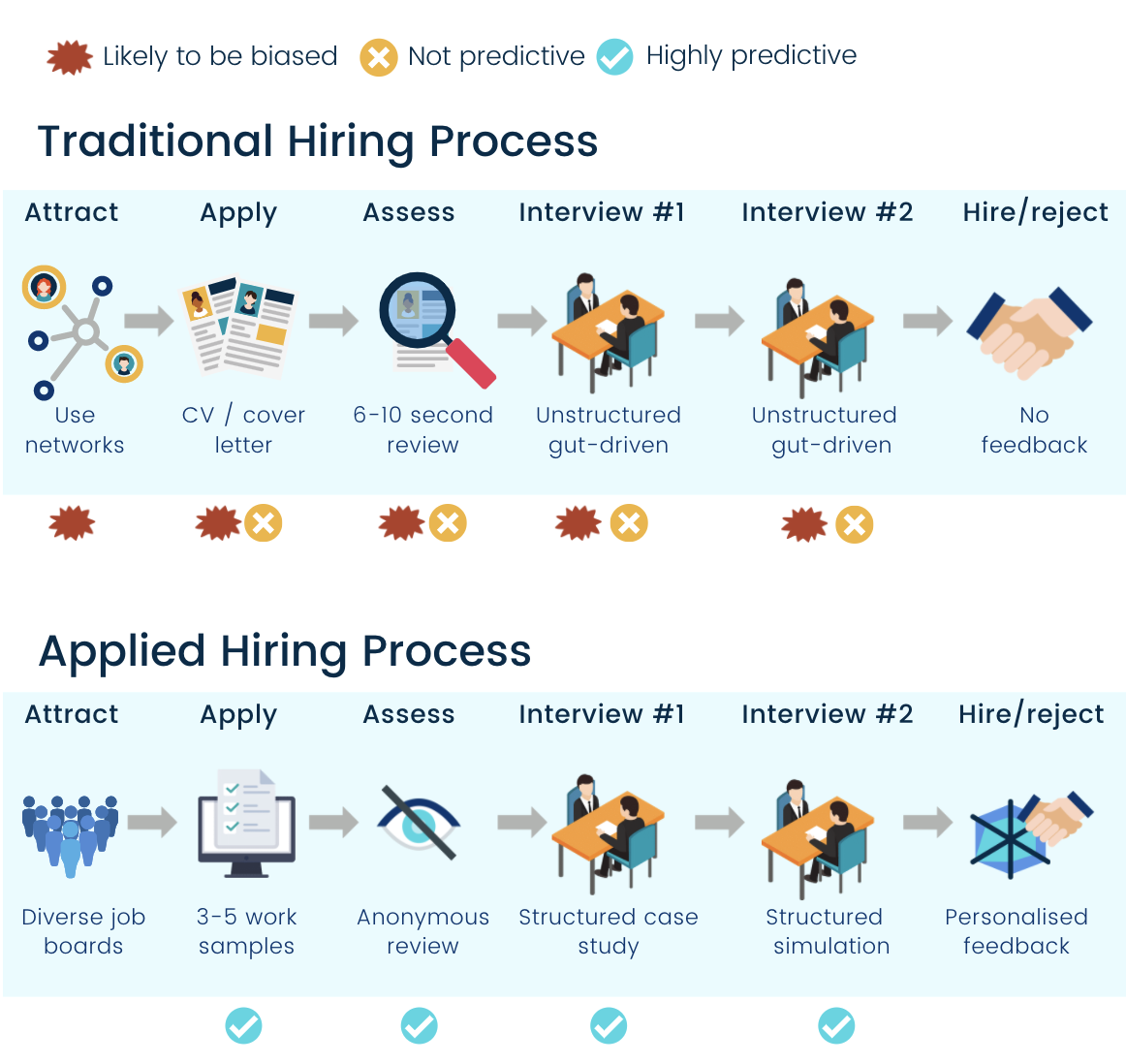 Applied vs traditional hiring process