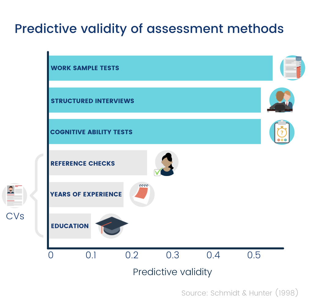 Predictive validity of assessment methods chart