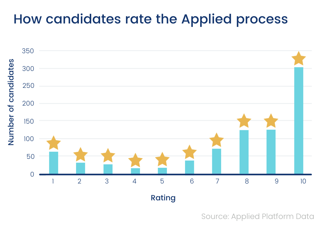 Average Applied candidate rating chart
