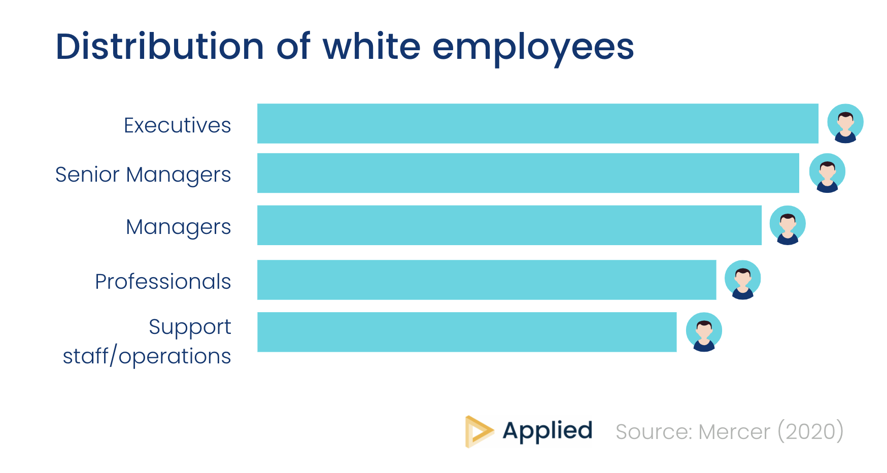 Distribution of white employees by seniority chart