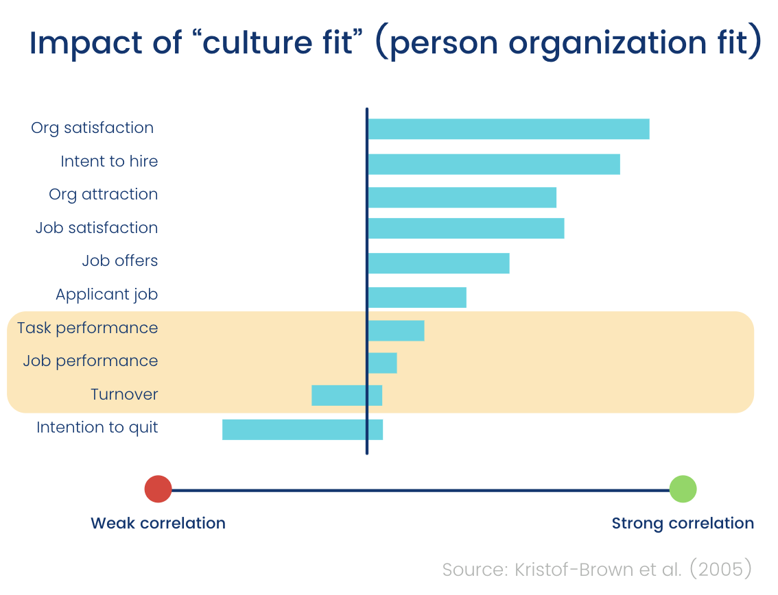 Impact of culture fit on job performance chart