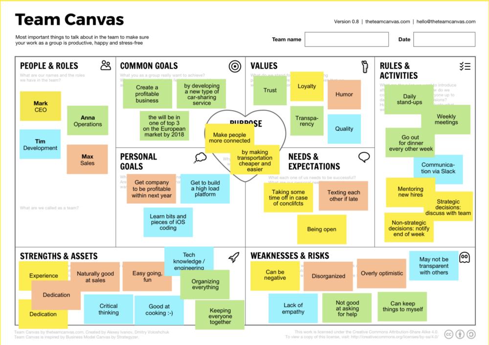 Example team canvas